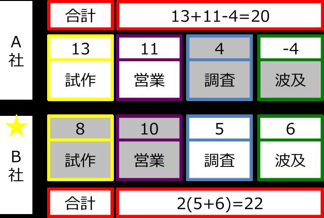 ポイント計算2