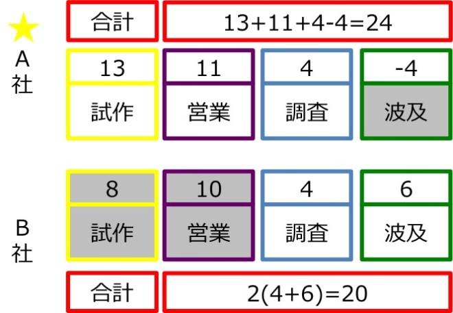 ポイント計算1