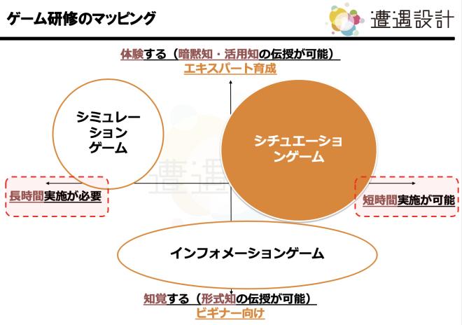 研修ゲームのタイプ別マッピング